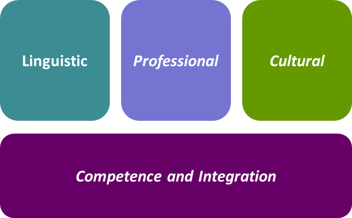 Linguistic, professional, cultural. Competence and integration